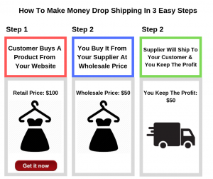 how do you make money with drop shipping