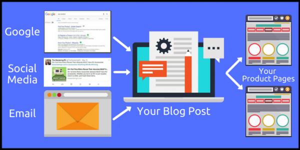 blog posting for e-comm stores