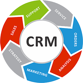 CRM – Customer Relationship Management Solutions For e-Comm Online Retail Business